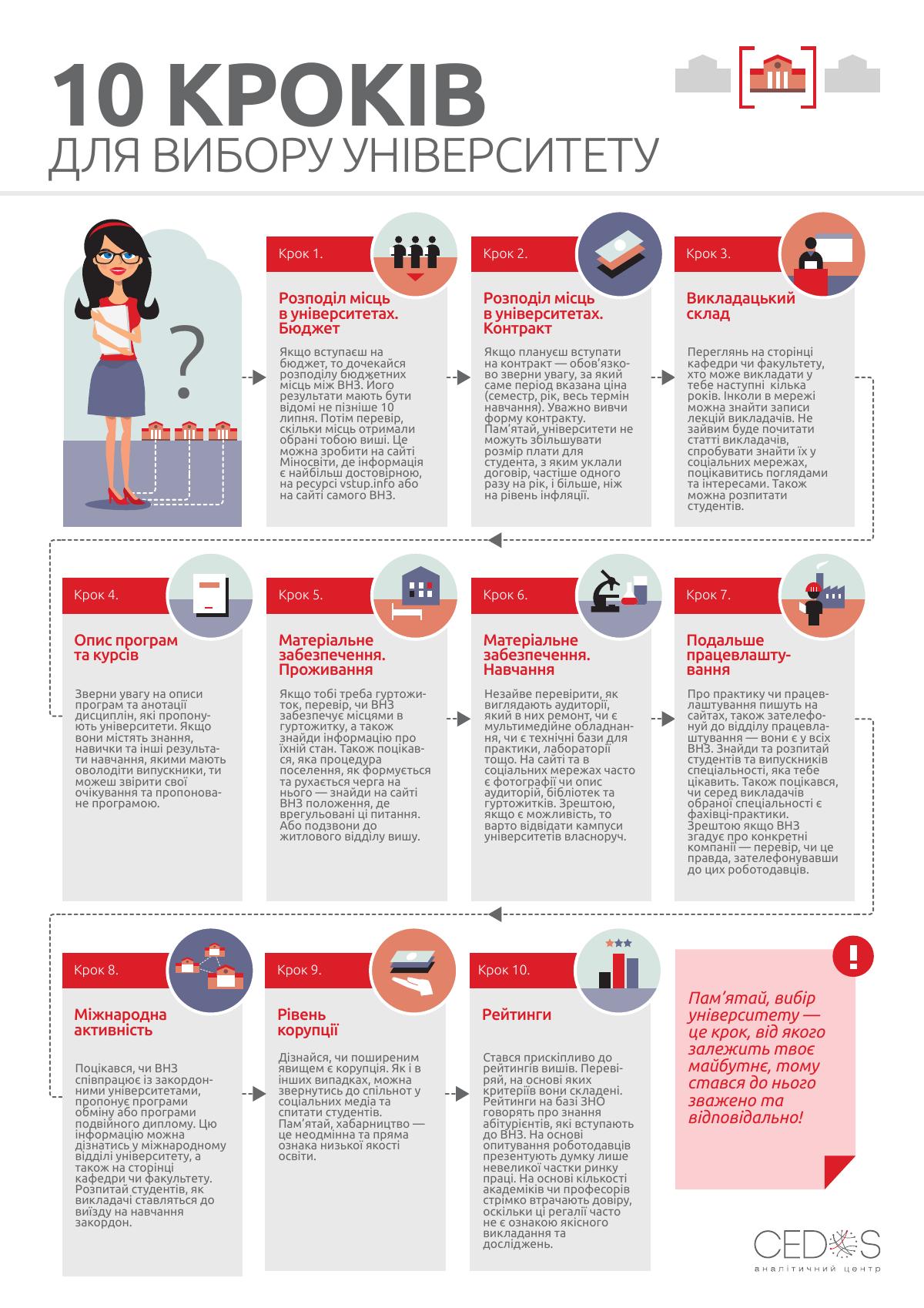10 кроків вибору ВНЗ - Збільшити